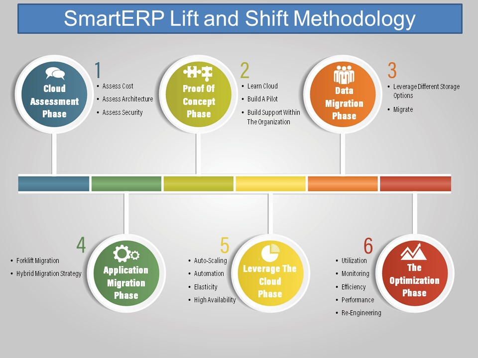 Lift and Shift | SMART ERP Solutions